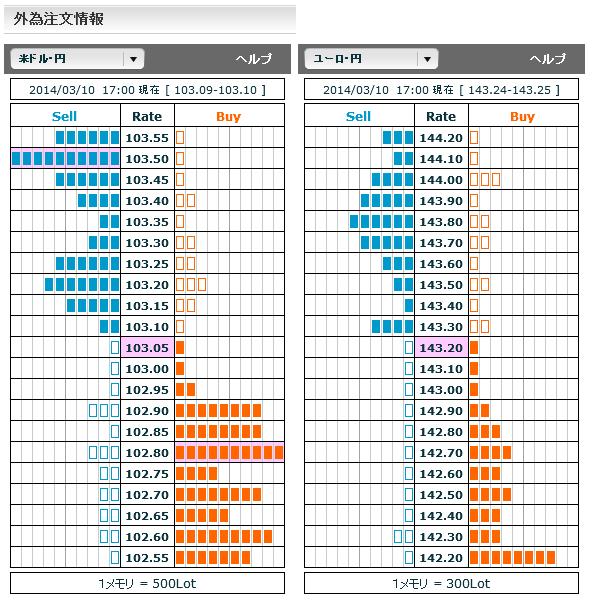 0310ドル円・ユーロ円外為注文情報17