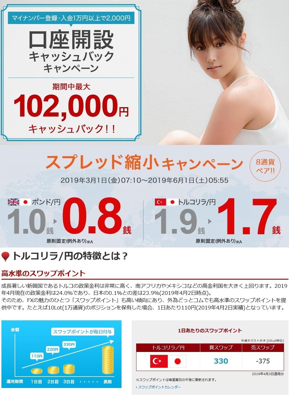 外為どっとコム・トルコ円スワップポイント(4月3日)