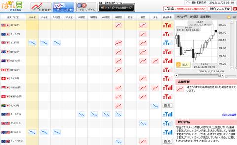 1103パターン分析ドル円研究所