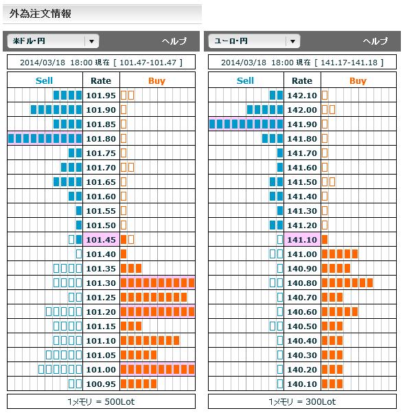 0318ドル円・ユーロ円外為注文情報18