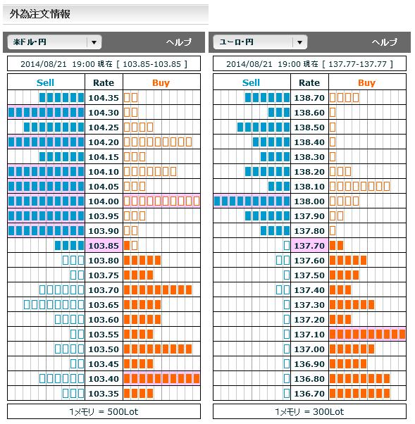 0821ドル円・ユーロ円外為注文情報19