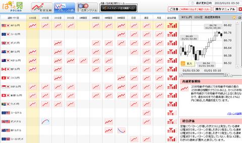 0101パターン分析ドル円研究所