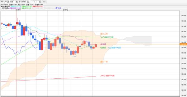 0221一目均衡表ドル円