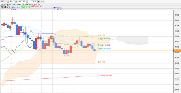 0224一目均衡表ドル円