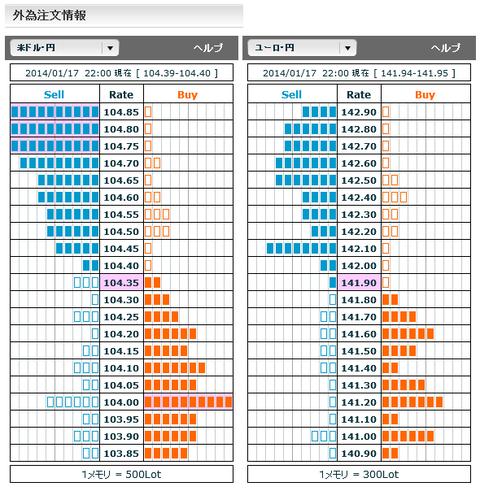 0117ドル円・ユーロ円外為注文情報22
