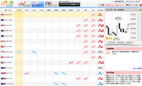 1210パターン分析ドル円研究所