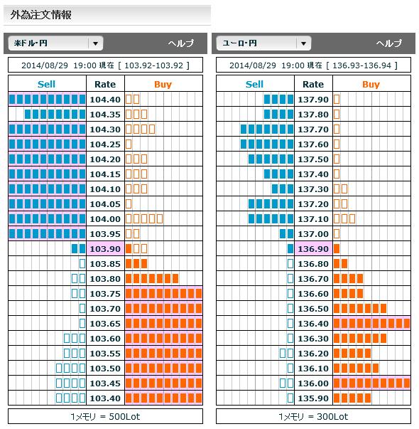 0829ドル円・ユーロ円外為注文情報19