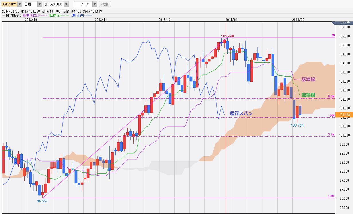 0205ドル円一目均衡表チャート