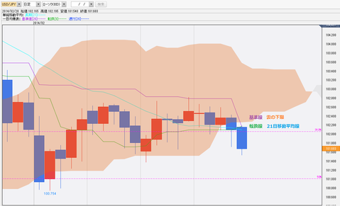 0228ドル円一目均衡表チャート