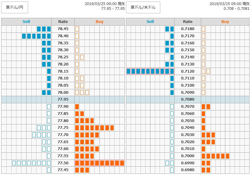 0325豪ドル円オーダー