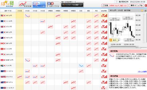 1206パターン分析ドル円研究所