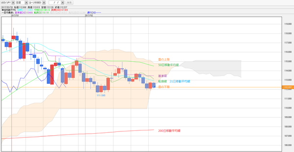 0228一目均衡表ドル円