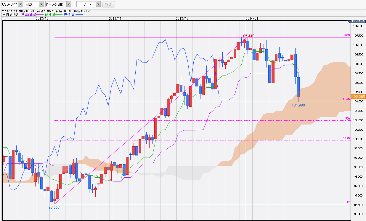 0125ドル円一目均衡表チャート