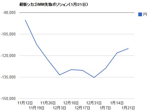シカゴIMMポジション・1月21日ドル円