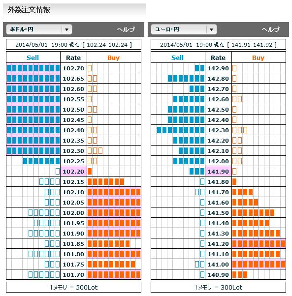 0501ドル円・ユーロ円外為注文情報