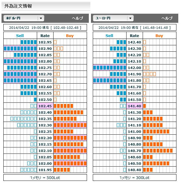 0422ドル円・ユーロ円外為注文情報
