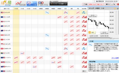 1204パターン分析ドル円研究所