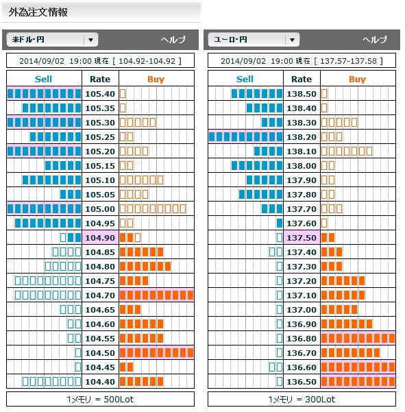 0902ドル円・ユーロ円外為注文情報19