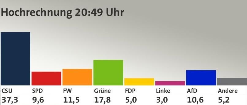 バイエルン州議会選挙速報