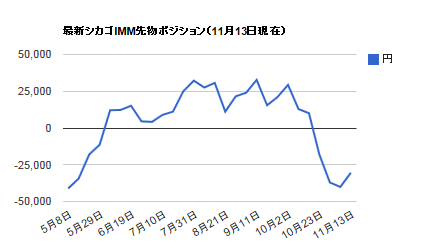 シカゴIMMポジション・11月17日円