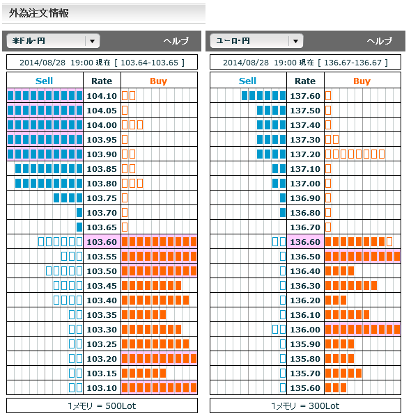 0828ドル円・ユーロ円外為注文情報19