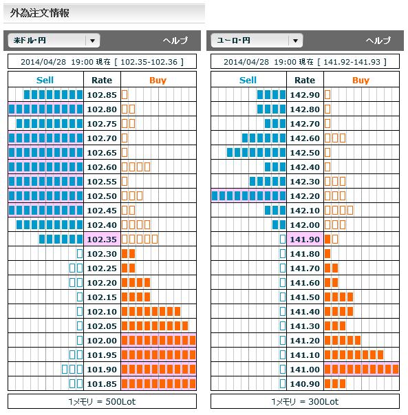 0428ドル円・ユーロ円外為注文情報19