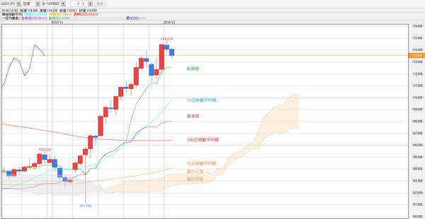 1203一目均衡表ドル円