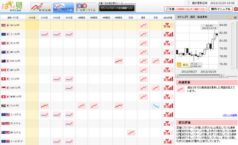 1129パターン分析ドル円研究所