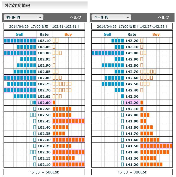 0429ドル円・ユーロ円外為注文情報17