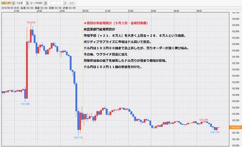 20140502米NFP雇用統計ドル円チャート・ドル円研究所