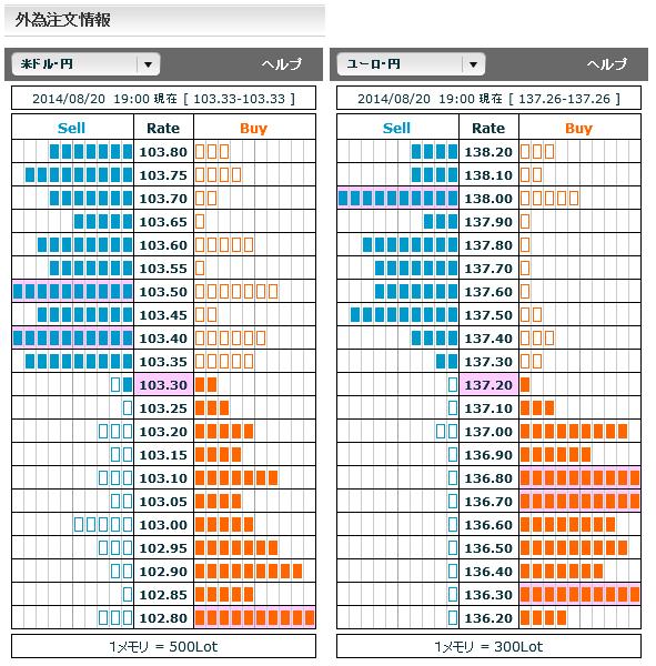 0820ドル円・ユーロ円外為注文情報19