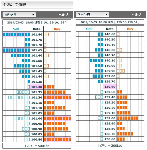 0303ドル円・ユーロ円外為注文情報18