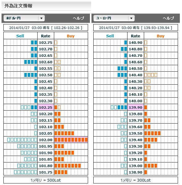 0127ドル円・ユーロ円外為注文情報03