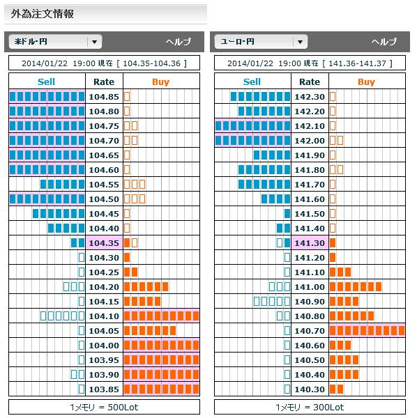 0122ドル円・ユーロ円外為注文情報19