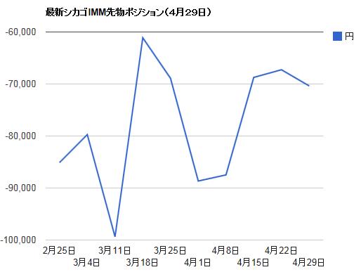 シカゴIMMポジション・4月29日ドル円