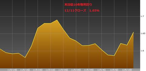 1212米国債10年物利回り・ユーロ円研究所