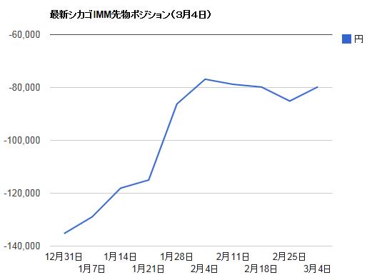 シカゴIMMポジション・3月4日ドル円