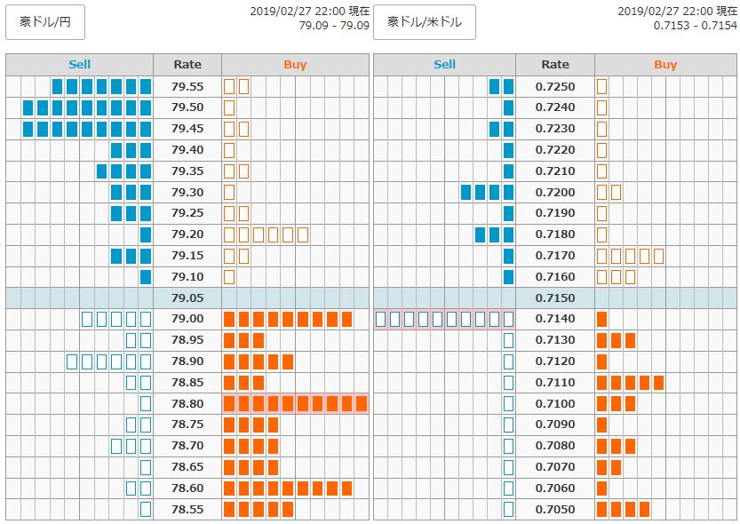 0227FX豪ドル円オーダー22