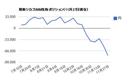 シカゴIMMポジション・11月27日円
