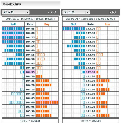 0117ドル円・ユーロ円外為注文情報16