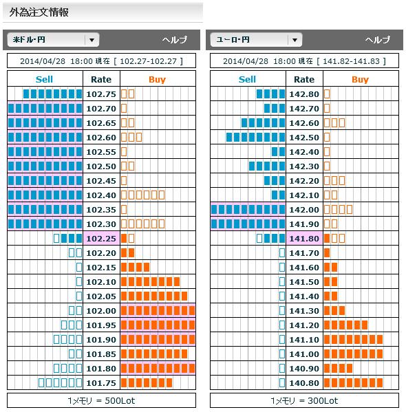 0428ドル円・ユーロ円外為注文情報18