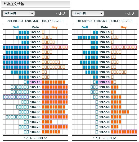 0903ドル円・ユーロ円外為注文情報