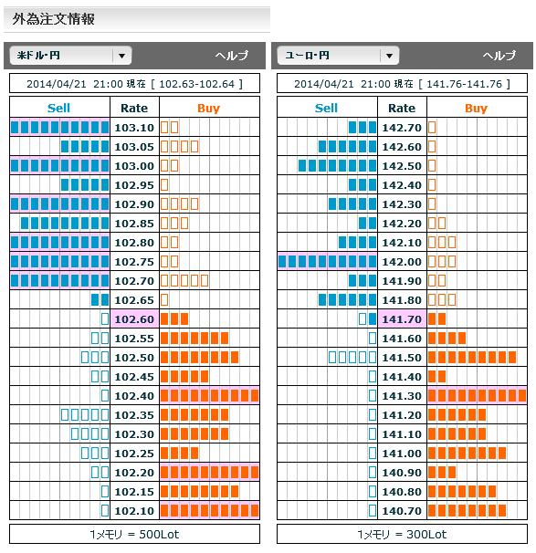 0421ドル円・ユーロ円外為注文情報
