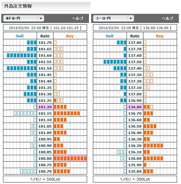 0204ドル円・ユーロ円外為注文情報22