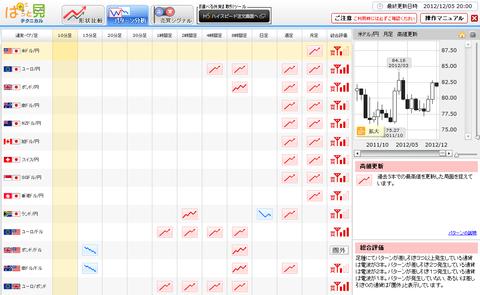 1205パターン分析ドル円研究所