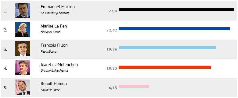 フランス大統領選挙6