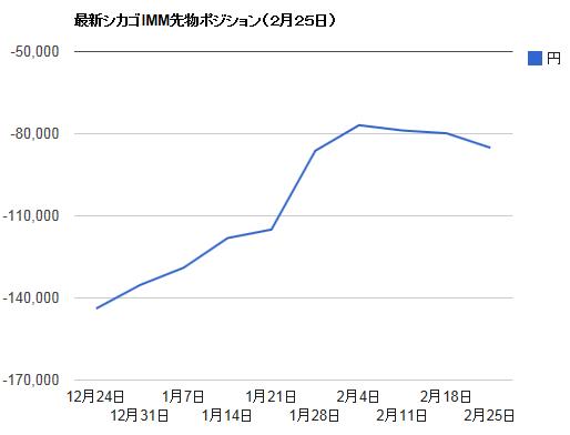 シカゴIMMポジション・2月25日ドル円