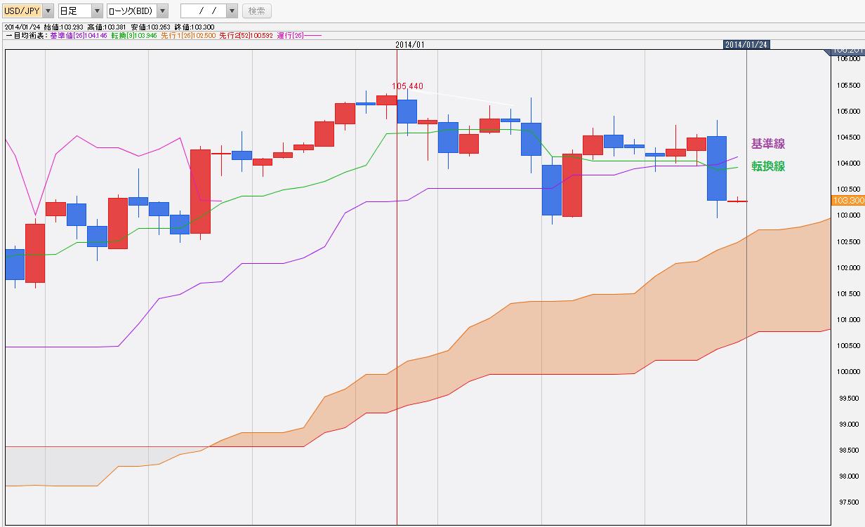0124ドル円一目均衡表チャート