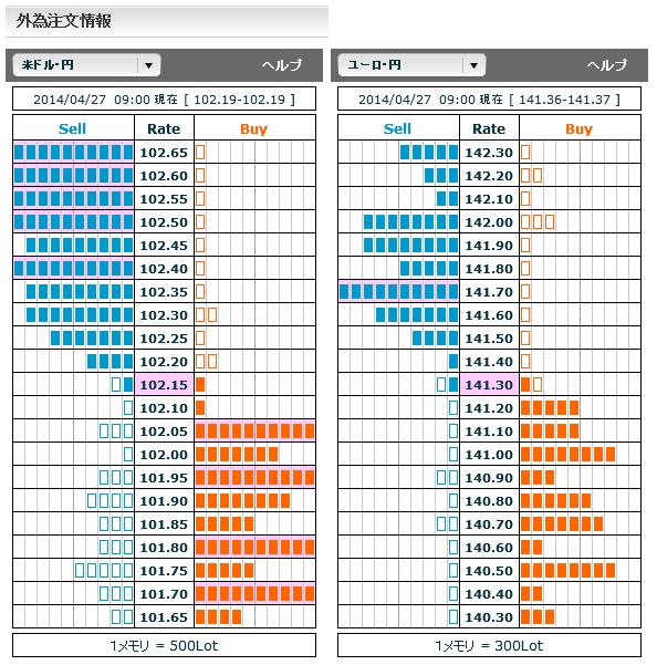 0427ドル円・ユーロ円外為注文情報