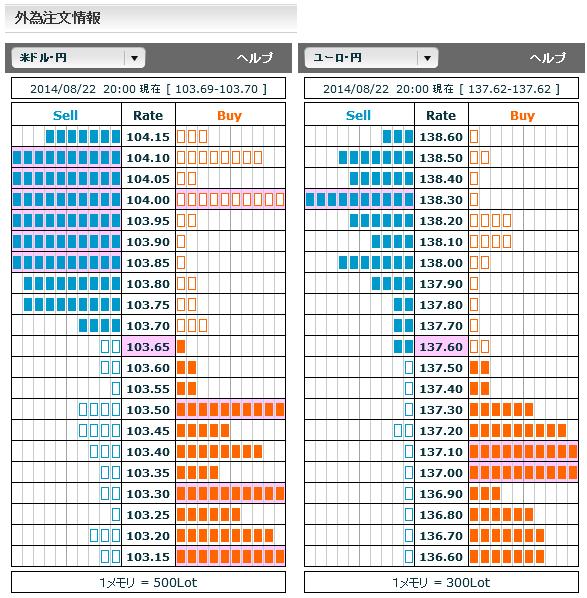 0822ドル円・ユーロ円外為注文情報20